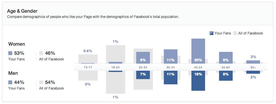 Facebook-Gender